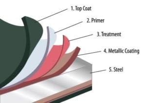 Commercial Metal Roofing Material Supplier In Jackson Georgia